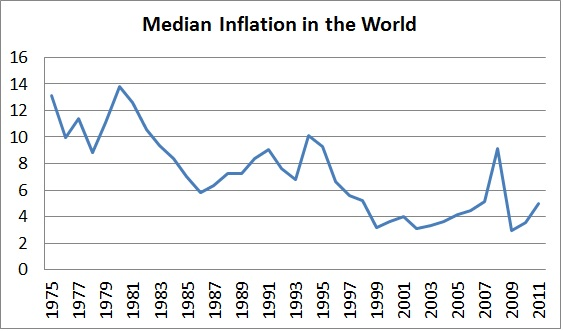 Inflation in the world-median