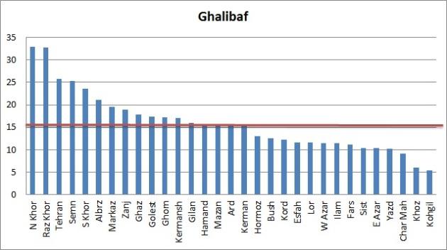 Vote-Ghalibaf