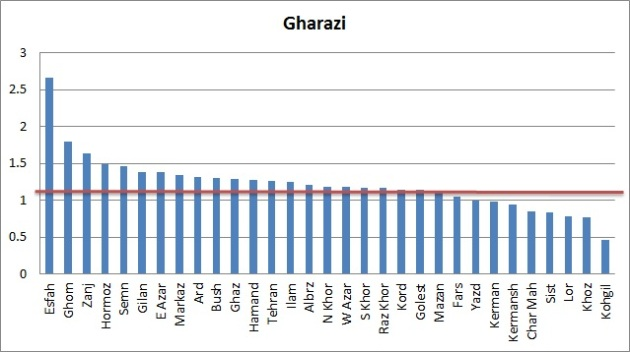 Vote-Gharazi