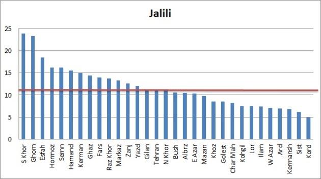 Vote-Jalili