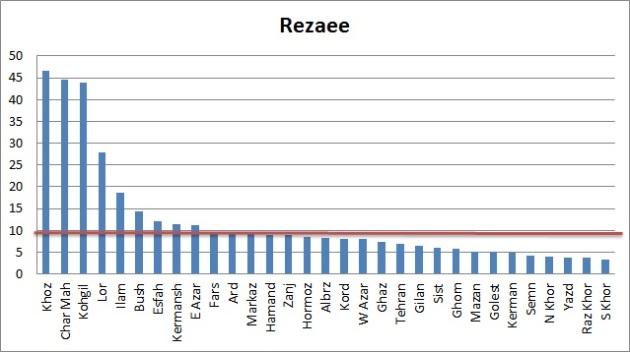 Vote-Rezaee