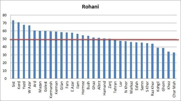 Vote-Rohani