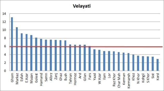 Vote-Velayati