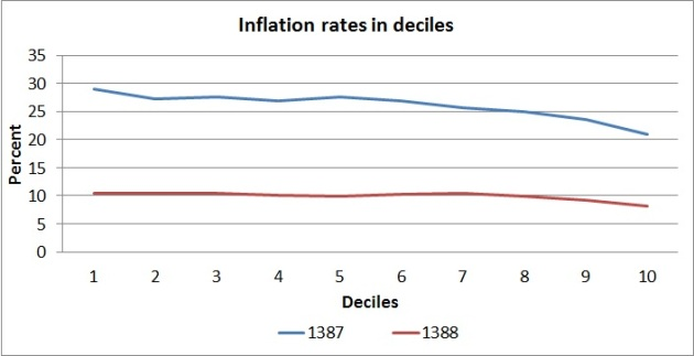 250- inflation in deciles