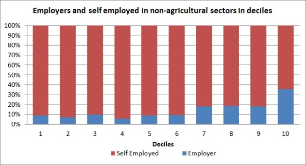 250- self employed and employers in deciles