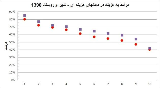 290-incometoexpenditure