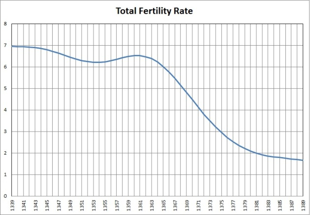 277-total fertility rate